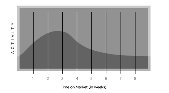 How to price your home to sell quickly graph